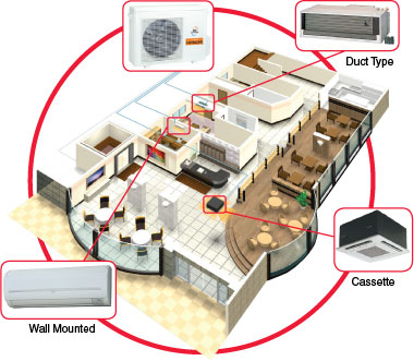 The whole home air conditioning solution when ductwork is a problem
